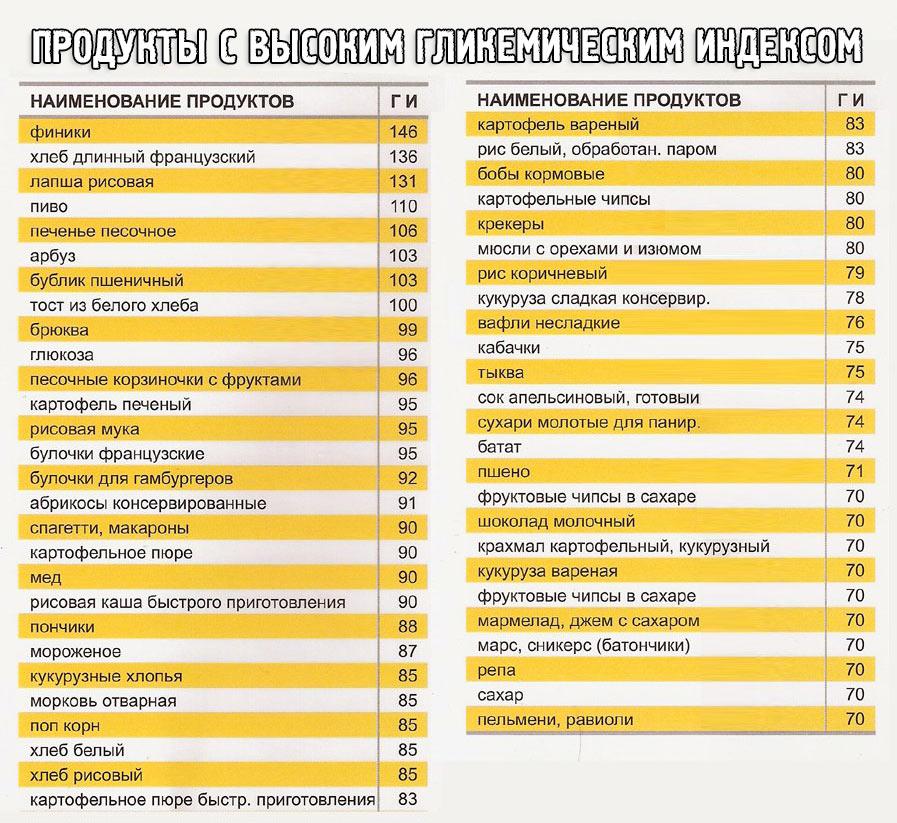 Продукты с высоким гликемическим индексом таблица