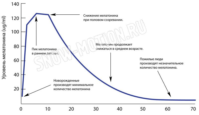 Мелатонин и возраст
